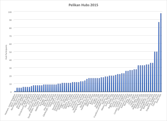 Pelikan Hubs 2015 attendance by city