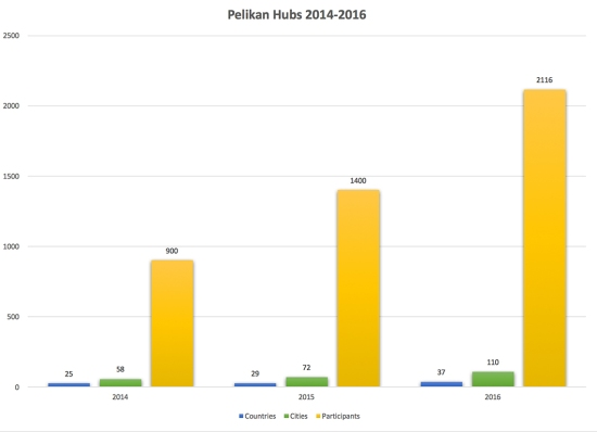 Pelikan Hubs Growth 2014-16