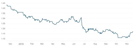 GBP to Euro, 11/8/15 - 11/17/16