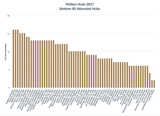2017 Pelikan Hubs Registration By City, Bottom 50%