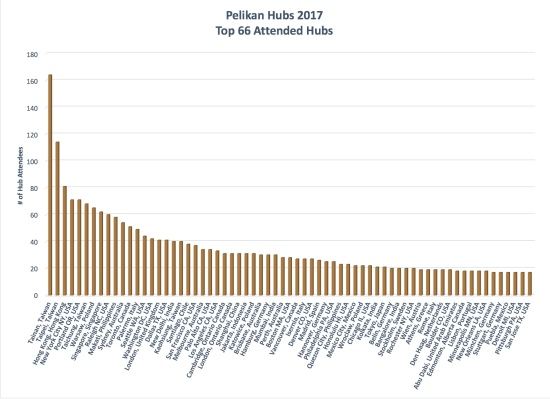2017 Pelikan Hubs Registration By City, Top 50%