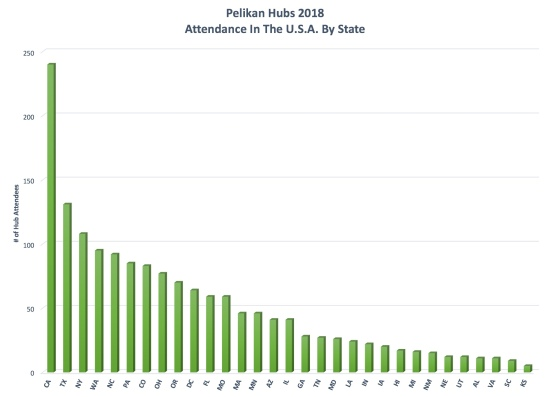 2018 Pelikan Hubs registrations in the USA
