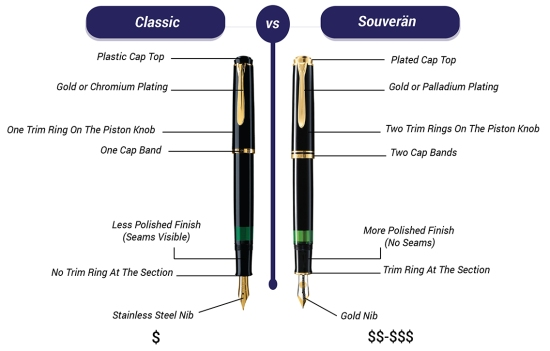 Differences between Classic and Souverän fountain pens