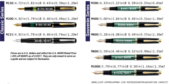 Pelikan's Classic And Souverän series dimensions and prices