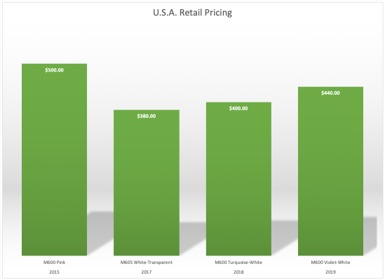 Pelikan M6xx retail pricing