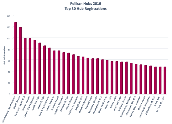 2019 Pelikan Hubs registrations Top 30