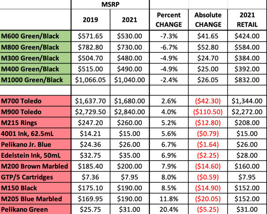 Table depicting Pelikan's 2021 price increases
