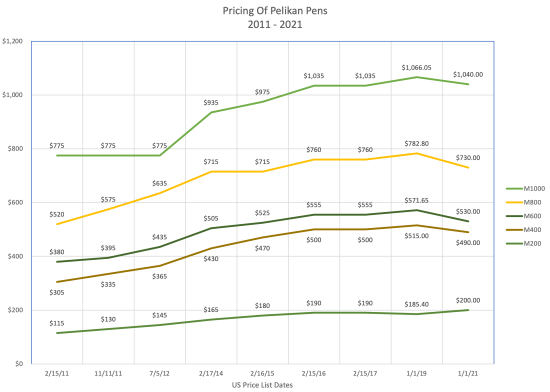 Graph of the last decade of Pelikan pricing