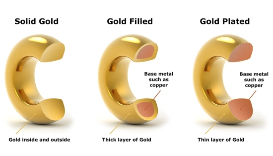 Types of gold manufacture
