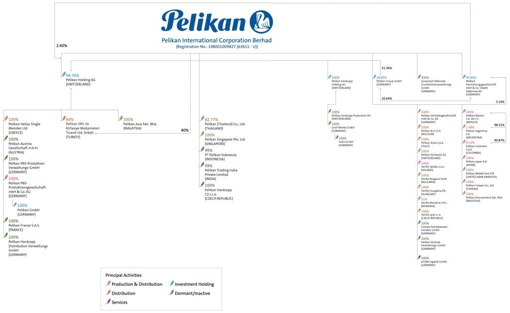 Pelikan's corporate structure