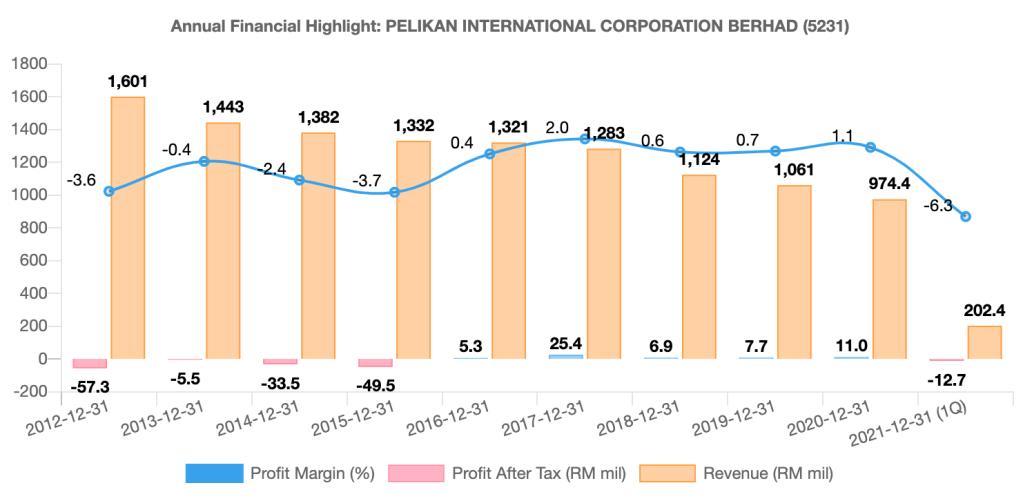 Pelikan International Corporation Berhad financial highlights from 2012 to 2021